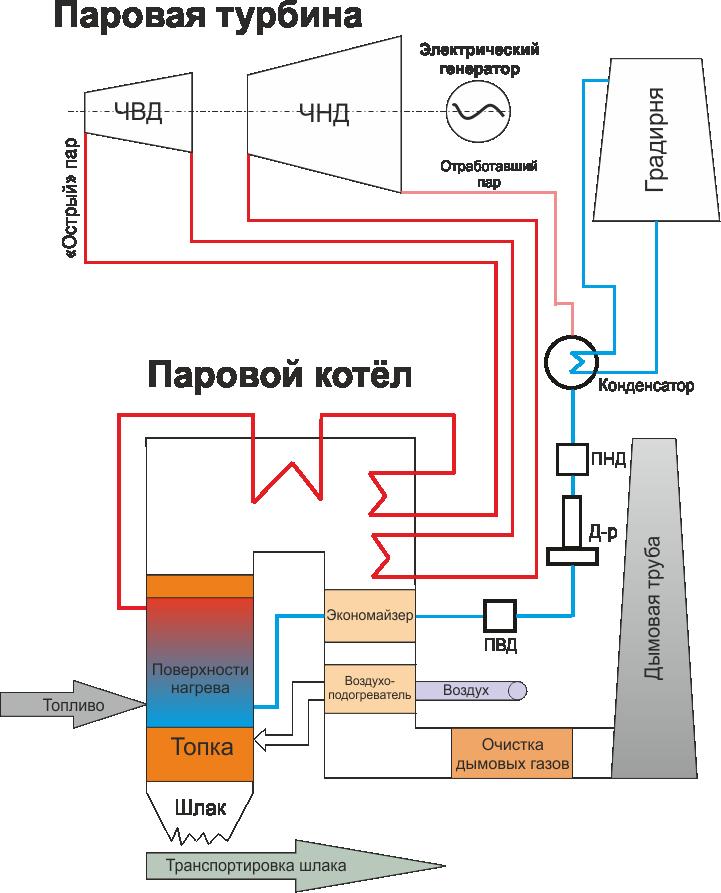 Интерактивная схема ТЭС (тепловой электростанции)