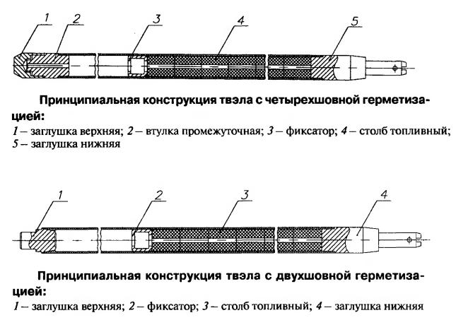Принципиальная конструкция твэла с четырехшовной и двухшовной герметизацией