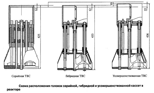 Схема расположения головок серийной, гибридной и усовершенствованной кассет в реакторе