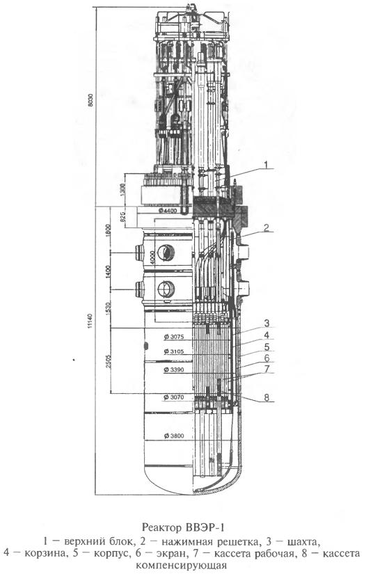 Реактор ВВЭР-1