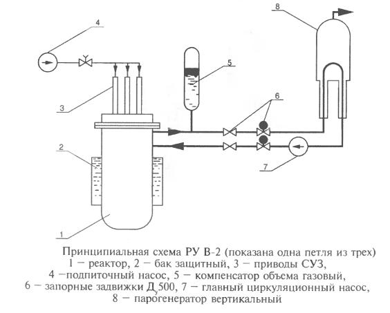 Принципиальная схема РУ В-2 (показана одна петля из трех)