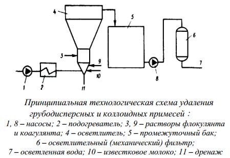 Принципиальная технологическая схема удаления грубодисперсных и коллоидных примесей