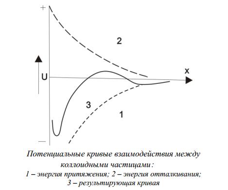 Потенциальные кривые взаимодействия между коллоидными частицами