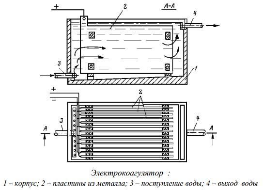 Электрокоагулятор
