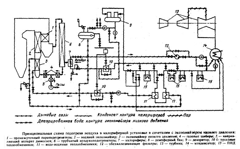 Схема подогрева воздуха, выполненная на Шатурской ГРЭС