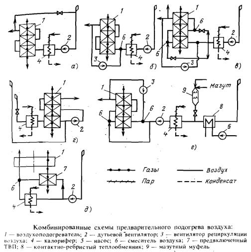 Комбинированные схемы предварительного подогрева воздуха