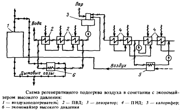 Схема регенеративного подогрева воздуха в сочетании с экономайзером высокого давления