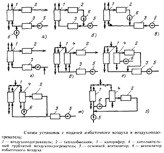 Схемы установок с подачей избыточного воздуха в воздухоподогреватель