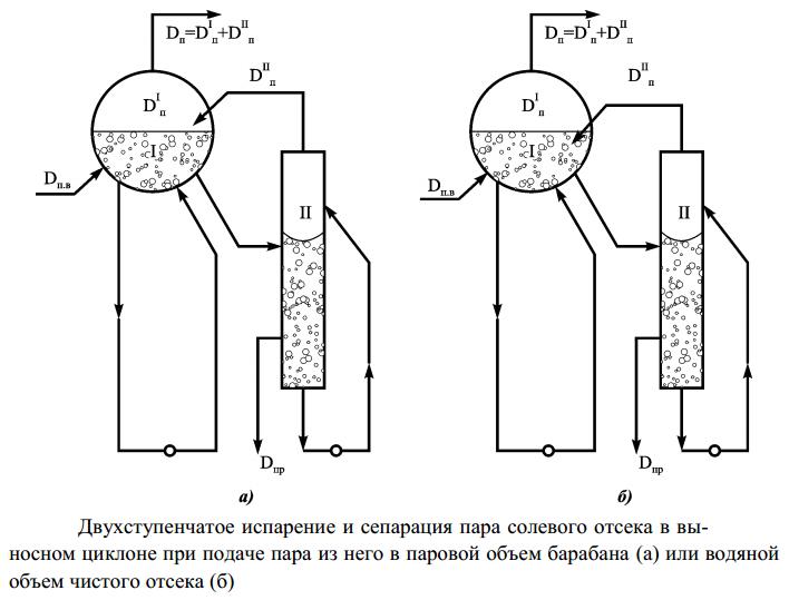 Двухступенчатое испарение и сепарация пара солевого отсека в выносном циклоне при подаче пара из него в паровой объем барабана или водяной объем чистого отсека
