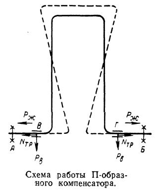 Схема работы П-образного компенсатора