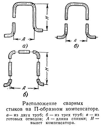 Расположение сварных стыков на П-образном компенсаторе