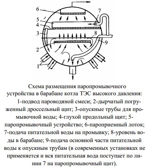 Схема размещения паропромывочного устройства в барабане котла ТЭС высокого давления