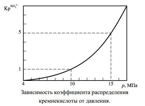 Зависимость коэффициента распределения кремнекислоты от давления