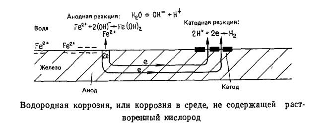 Водородная коррозия, или коррозия в среде, не содержащей растворенный кислород