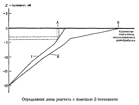 Определение дозы реагента с помощью Z-потенциала