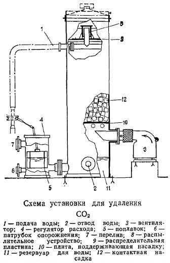 Схема установки для удаления CO2