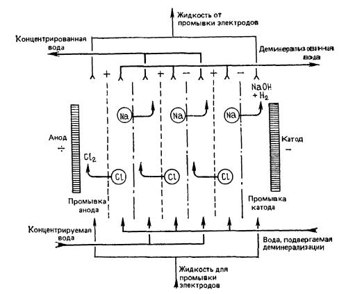 Ряд селективных диализных мембран