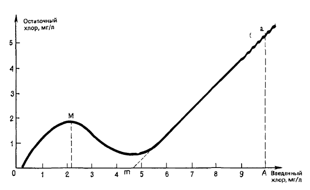 Предварительное хлорирование (точка перелома)