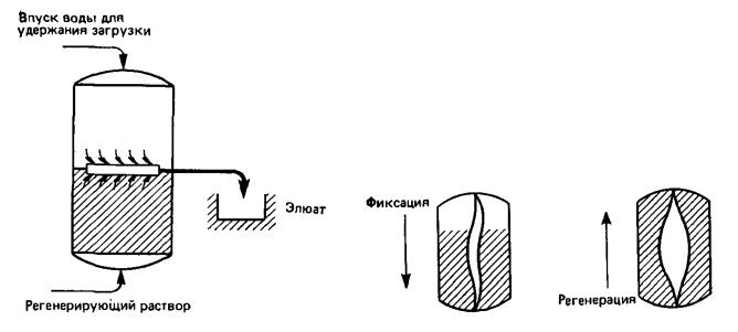 Механическое удержание загрузки