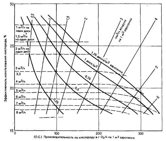 Кривые эффективности для пористых дисков типа ДР 230