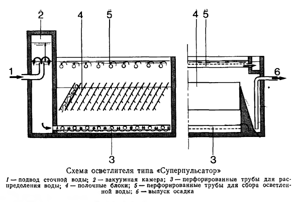 Схема осветлителя типа «Суперпульсатор»