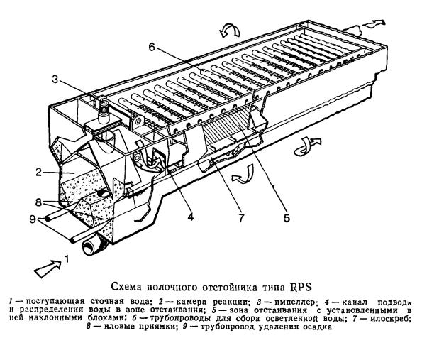 Схема полочного отстойника типа RPS