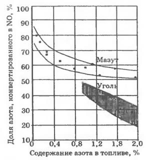 Зависимость доли азота конвертированного в NO, от содержания азота в топливе