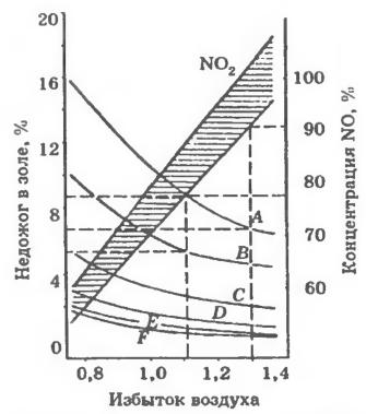 Зависимость эмиссии NO в % отн. и концентрации несгоревшего топлива в летучей золе при различной тонкости помола каменного угля