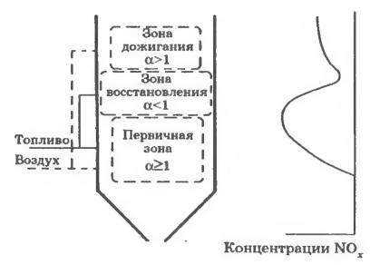 Схема трехступенчатого сжигания