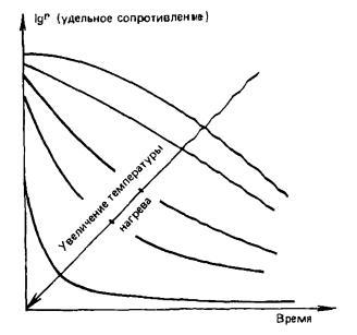 Сравнительное влияние времени и температуры нагрева на удельное сопротивление осадка