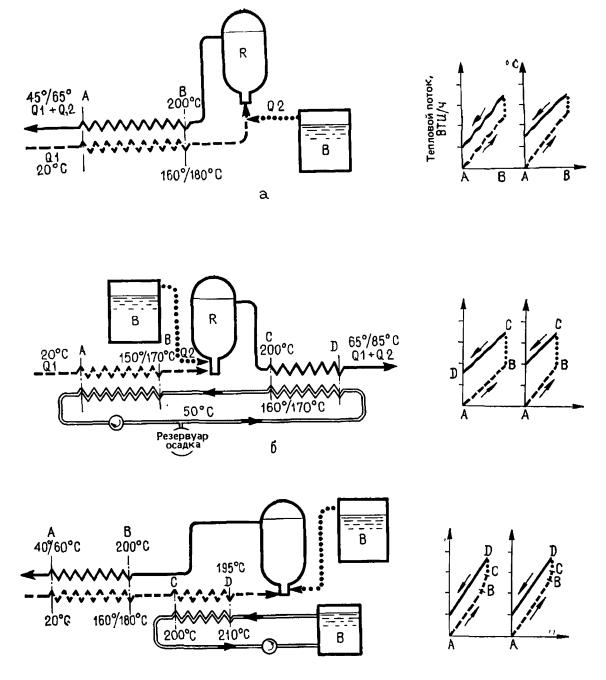 Схемы работы установки для тепловой обработки осадка