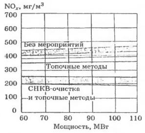 Концентрации NOx в дымовых газах котла ТЭС Andra до и после внедрения топочных мероприятий и СНКВ очистки