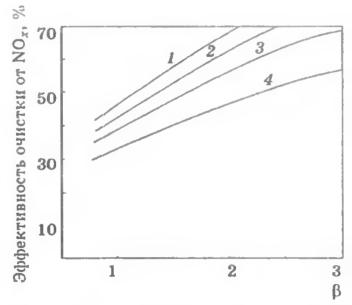 Зависимости эффективности очистки от мольных соотношений β =NH3/NOx для различных бурых углей