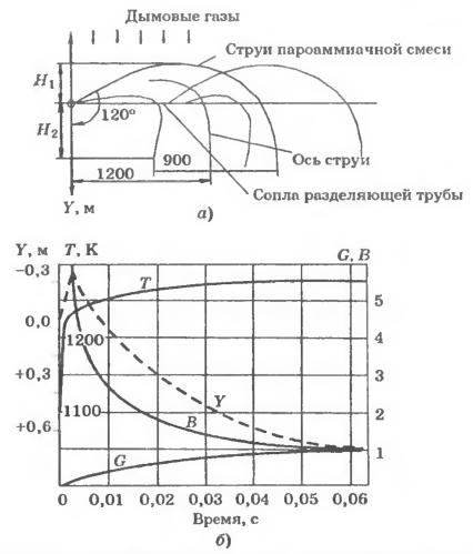 Схема перемешивания системы пароаммиачных струй потоком дымовых газов и изменения во времени параметров, характеризующих степень смешения струи