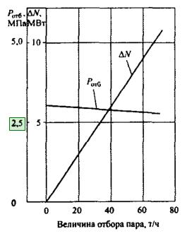 Графики изменения электрической мощности DN и давления в отборе Ротб на собственные нужды ТЭЦ турбины Тп-115/125-130-ТП при номинальном расходе свежего пара 490 т/ч