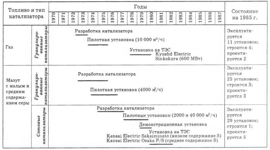 Основные этапы разработки и внедрения катализаторов денитрификации фирмой Mitsubishi для котельных установок, сжигающих газ и мазут с малым и средним содержанием серы