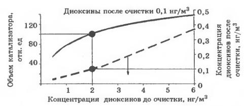 Зависимости эффективности очистки от концентрации диоксинов в неочищенном газе (пунктирная линия) и количества катализатора, необходимого для нормативной очистки (сплошная линия)