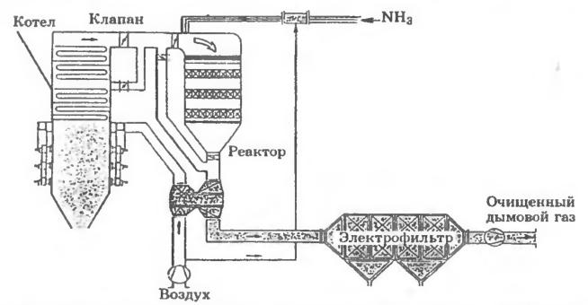 Сопряжение каталитического реактора с котлом по High Dust-схеме