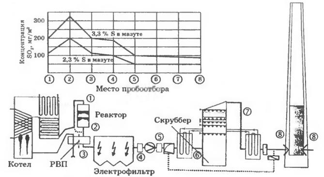Схема сочленения газоочистных установок с мазутным котлом на ТЭС Ingolstadt IV и результаты измерений концентрации SO3 в дымовом газе по газовому тракту