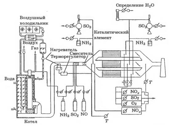 Принципиальная схема стенда для определения активности сотовых катализаторов согласно требованиям TUV