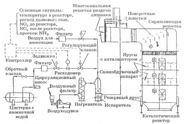 Принципиальная схема СКВ-установки при использовании в качестве реагента аммиачной воды