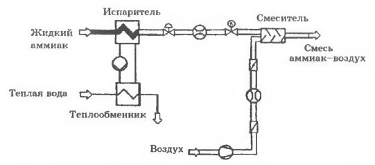 Схема дозированной подачи аммиачно-воздушной смеси к системе раздачи СКВ-установки