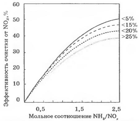 Зависимости эффективности очистки от мольного соотношения NH3/NOx и содержания в топливе (бурый уголь) каменного угля (5-25 %) при номинальной нагрузке котла