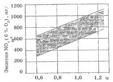 Влияние избытка воздуха в восстановительной зоне SM-горелки на эмиссию NOx. для котлов мощностью 150-750 МВт