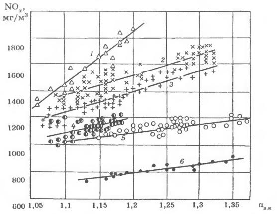 Зависимость концентраций NOx от коэффициента избытка воздуха (в поворотной камере) котла ТП-87 при различных режимах работы