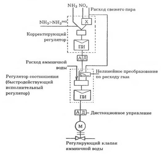 Структурная схема двухконтурного регулятора валовых выбросов NOx