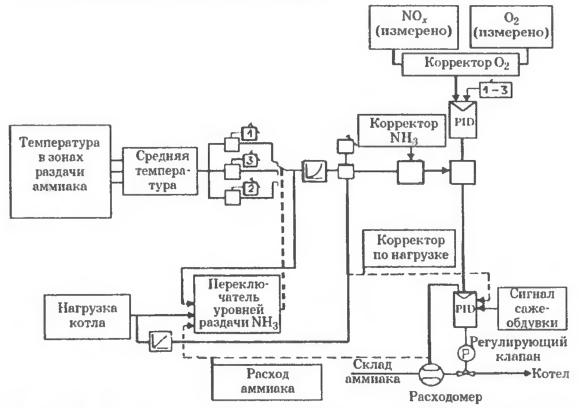 Схема автоматического управления СНКВ-установкой с трехъярусной раздачей аммиака