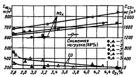 Результаты опытов на огневом стенде при сжигании малозольного угля (типа кузнецкого СС)