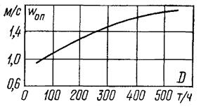 Зависимость скорости воды в опускных трубах барабанного котла от его нагрузки