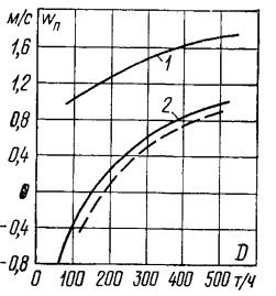 Зависимость скорости циркуляции в подъемных трубах от нагрузки котла